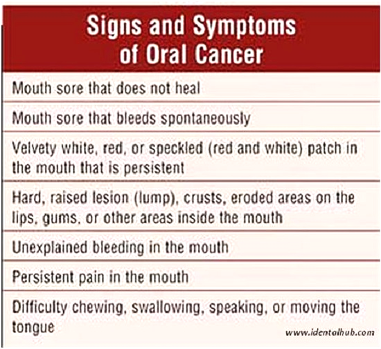 Oral Cancer Symptoms - The Cure International